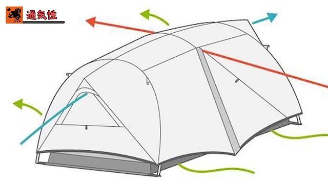 テントの通気性